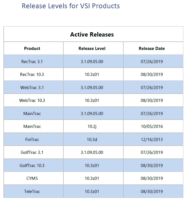 Release Levels as of 30 August