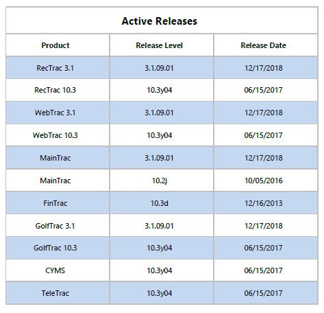 VSI Release Levels